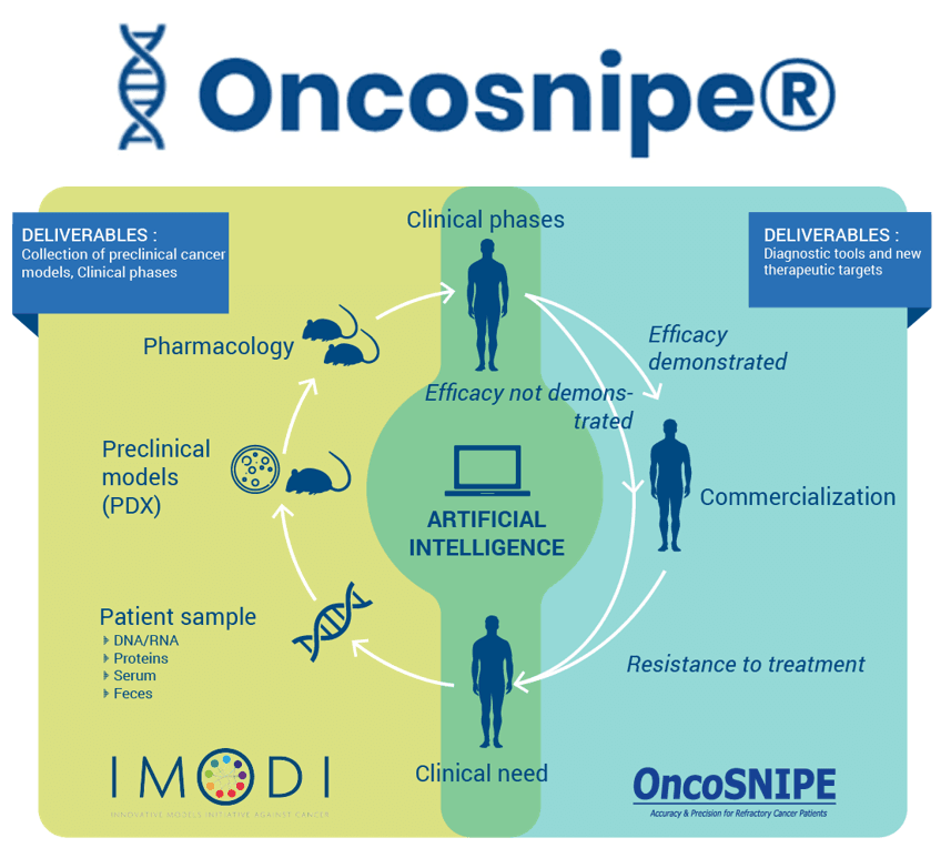 Acobiom seeks 2M€ funds for Oncosnipe program