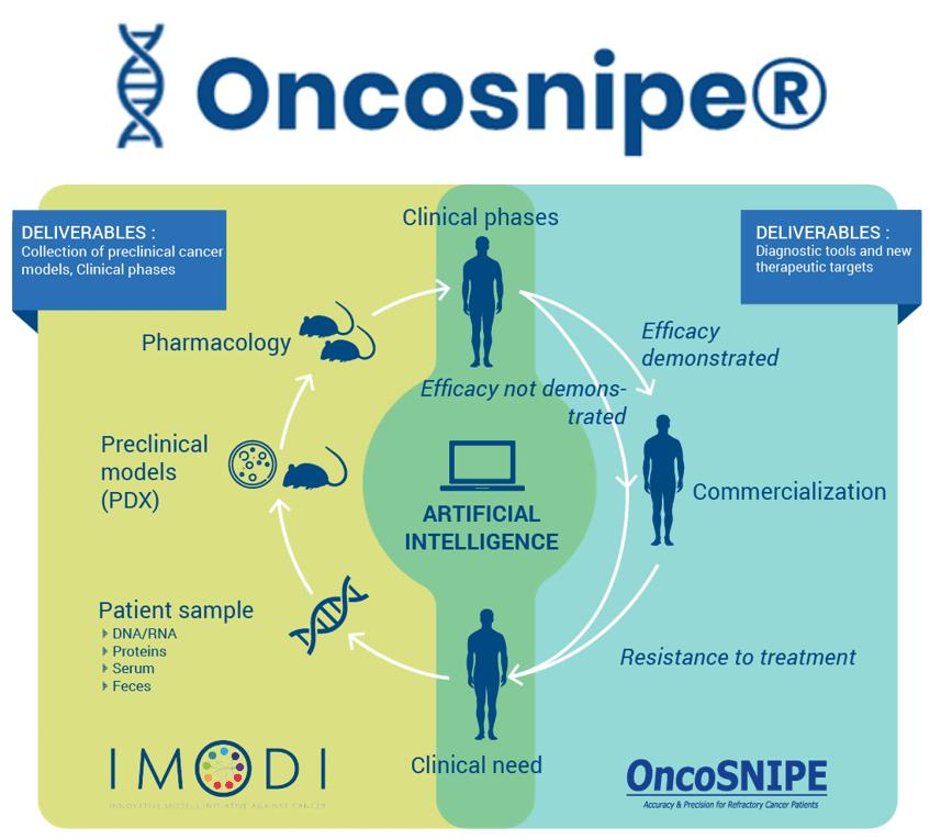 Acobiom cherche 2M€ pour OncoSnipe