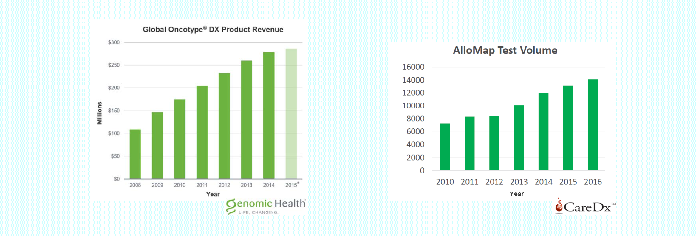 Revenues oncotype allomap