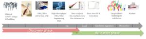 Processus de développement des diagnostics sanguins de routine pour des applications de médecine de précision