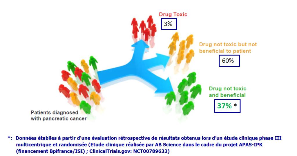 Répartition des réponses des patients dans le traitement par la gemcitabine du cancer du pancréas